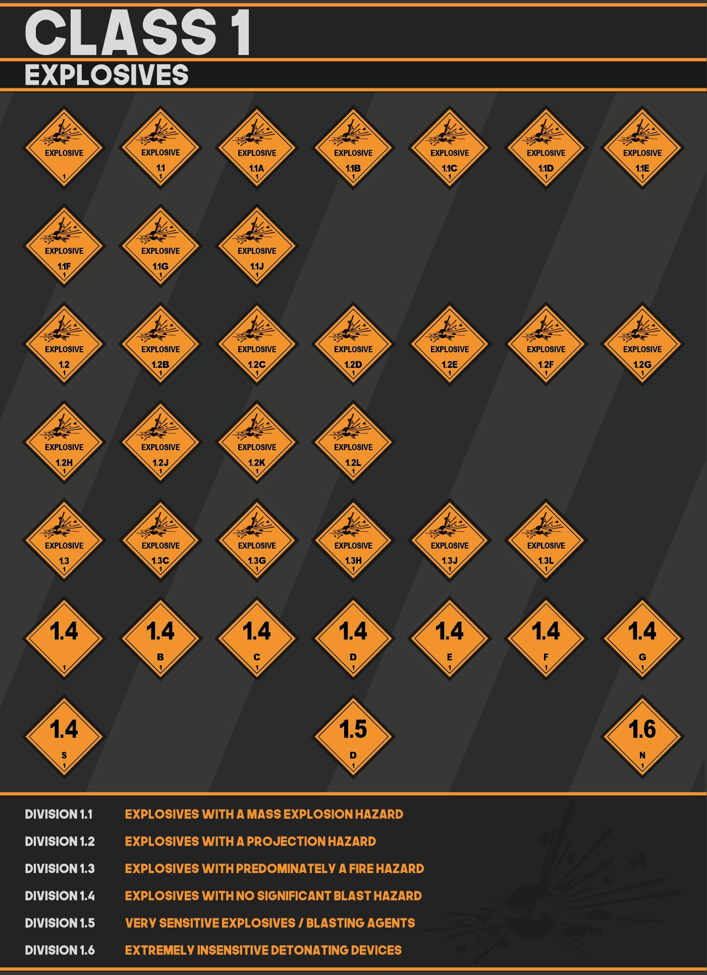 Hazardous Class 1