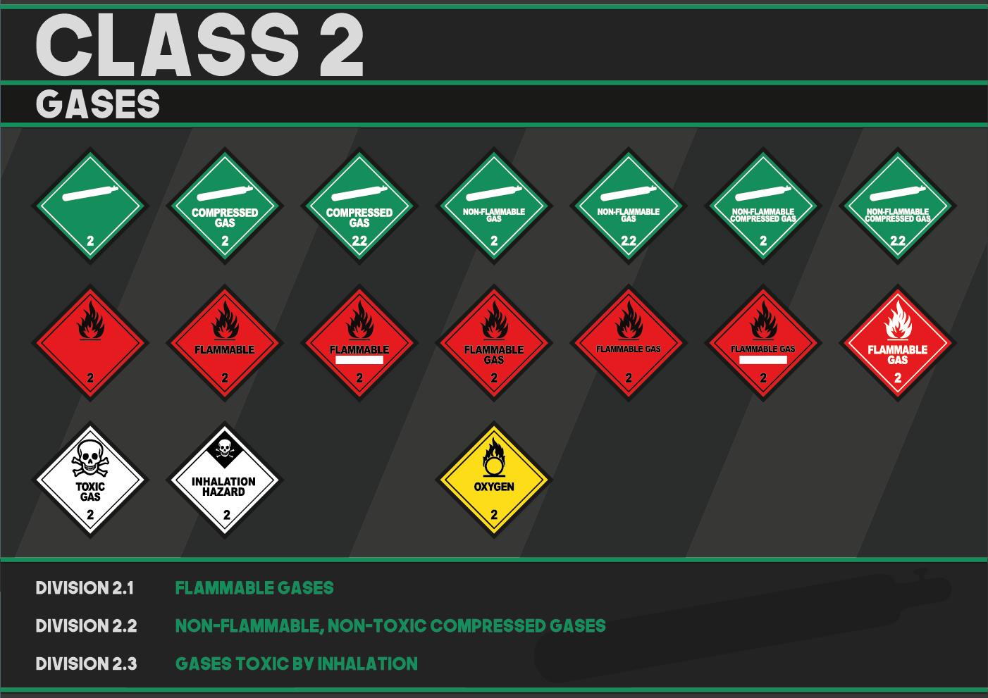Hazardous Class 2